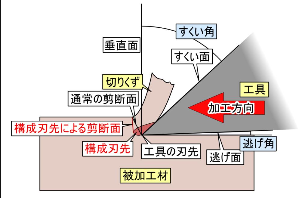 マシニング加工コンサルで使った切削加工の参考図