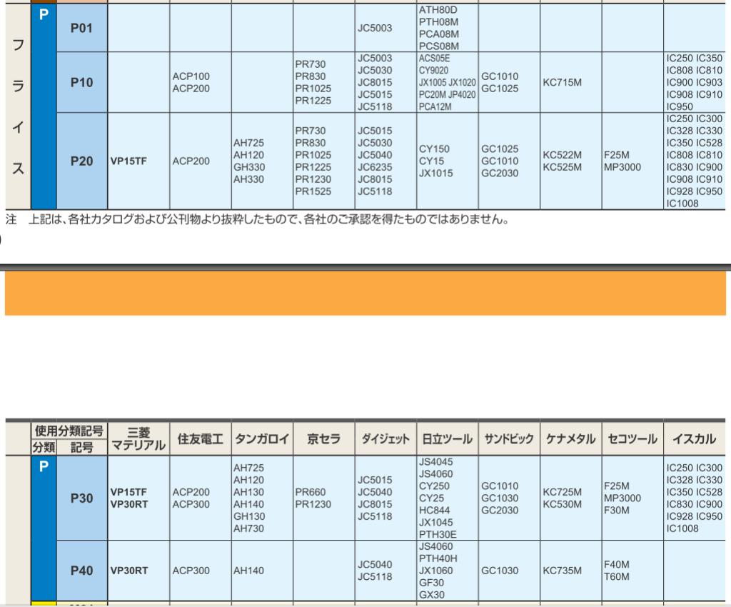 マシニング加工コンサルにおける工具材種対応表