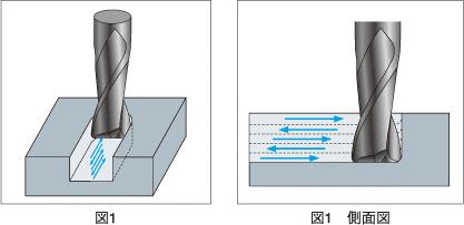 エンドミルによる溝加工切削の様子