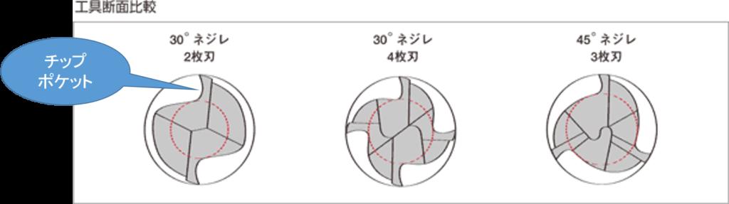 2枚刃・4枚刃エンドミルの裏面から見た図