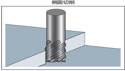 エンドミルの側面切削