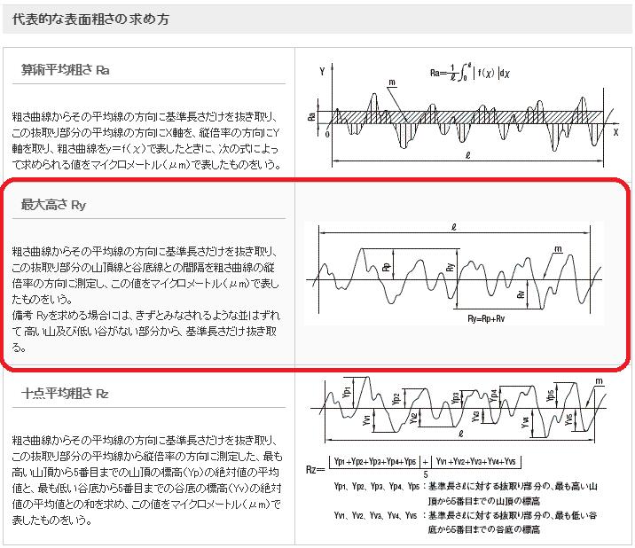 代表的な表面粗さの求め方(最大高さ(Ry))