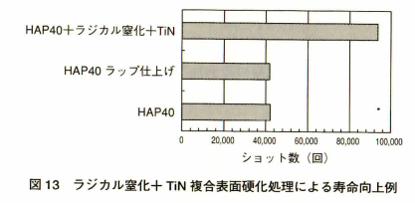 ラジカル窒化+TIN 複合表面硬化処理による寿命向上例