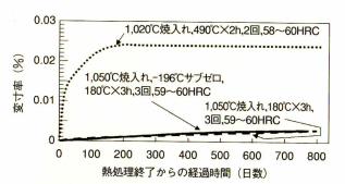SKD11の熱処理条件による経時寸法変化