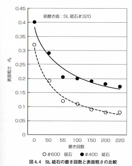 SL砥石と磨き回数と表面粗さの比較