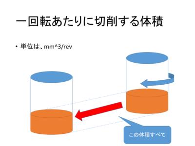 マシニング加工における切削体積