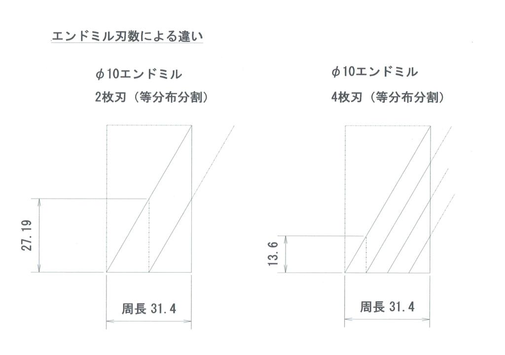 2枚刃・4枚刃のエンドミルの周長とリード角による平面図