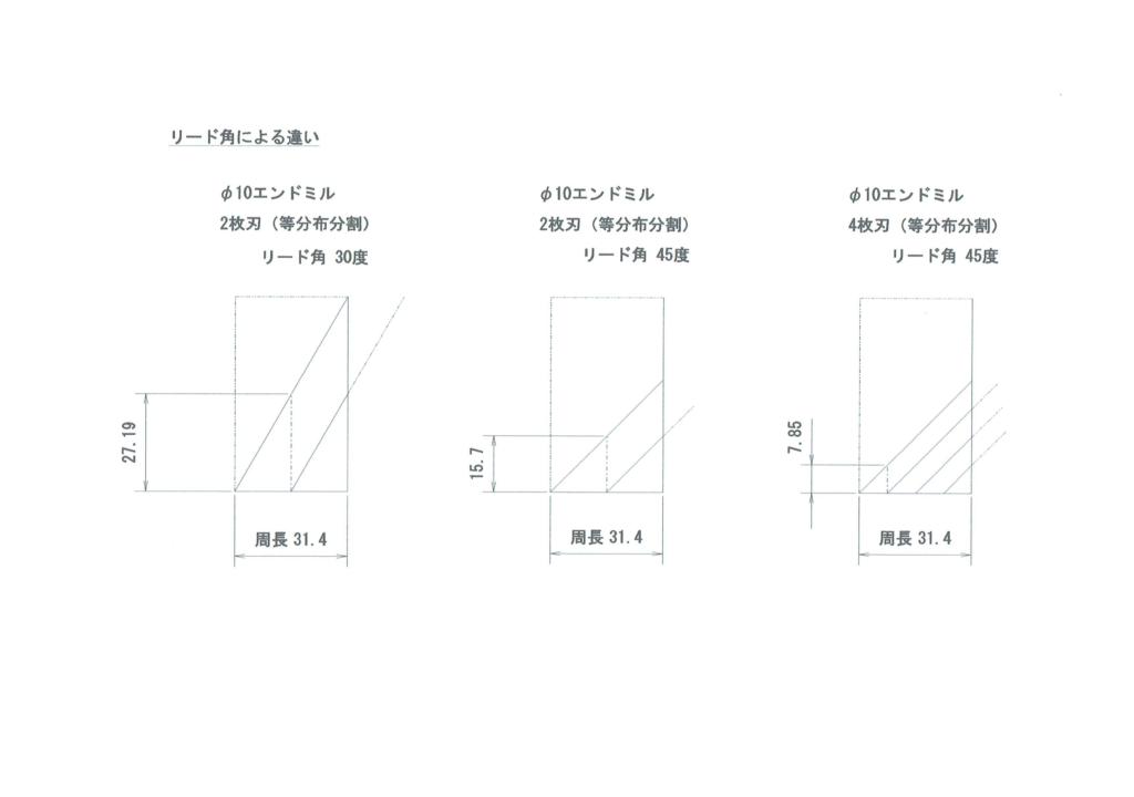 エンドミルのリード角の違いによる同時切削刃までのZ切り込み深さの違い