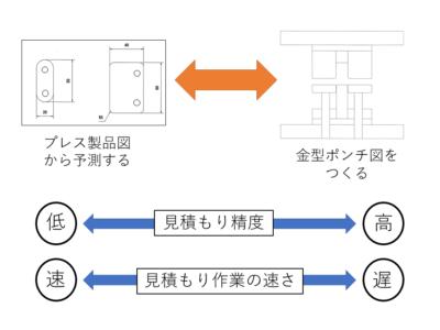 図2 見積もり精度と要する時間の関係